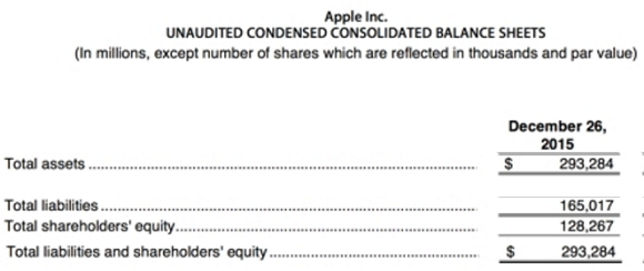Apple Balance Sheet