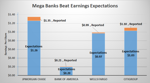 Earnings Beat Expectations