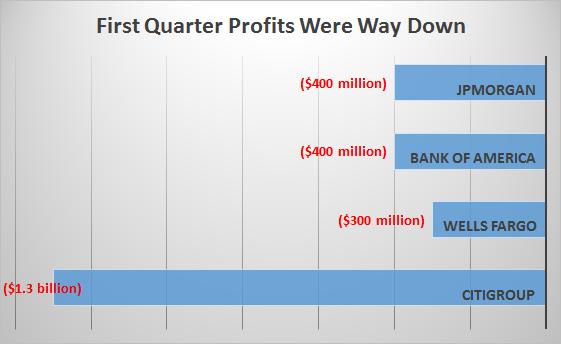 Profits Are Way Down