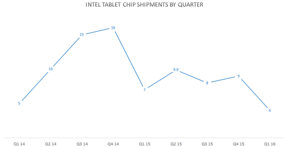 Intel Tablet Chip Shipments