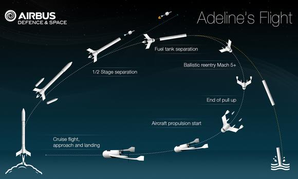 Airbus Flight Plan