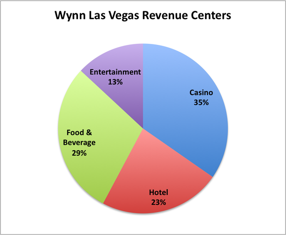 Wynn Las Vegas Revenue Centers