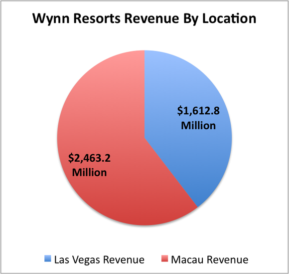 Wynn Revenue By Location