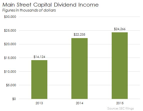 Main Dividend Income
