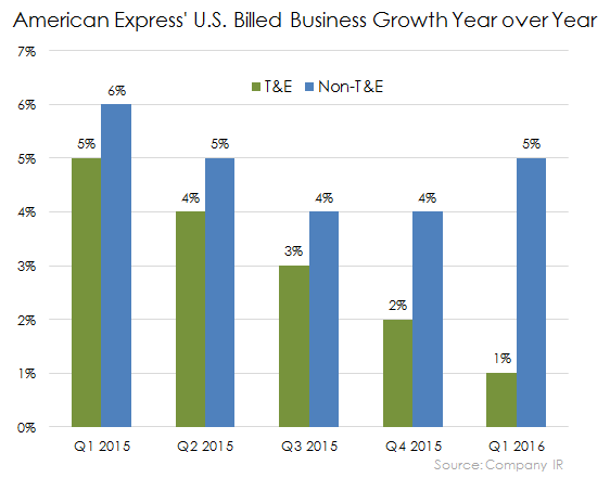 Billed Business Us Yoy