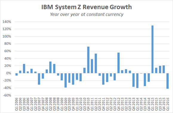 Ibm Mainframe Sales