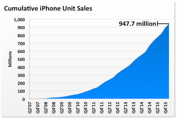 Iphones Cumulative Labels