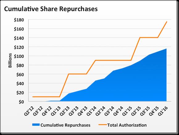 Aapl Cumulative Repurchases