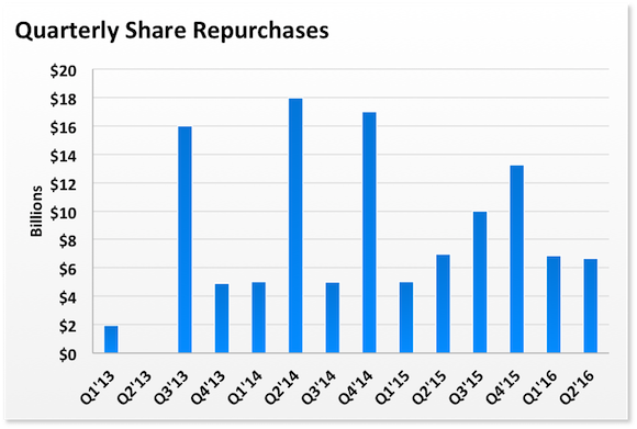 Aapl Quarterly Repurchases