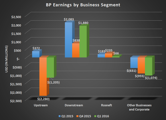 Bp Operational Profit