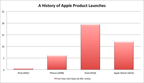 Apple Products First Year Sales