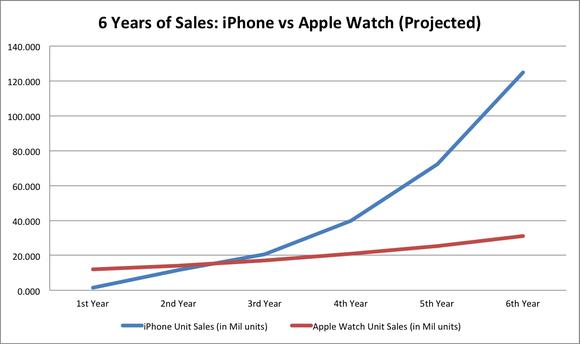 Apple Watch Vs Iphone