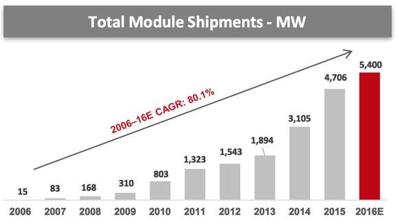 Canadian Solar Growth