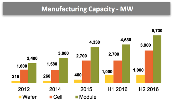 Canadian Solar Manufacturing Growth