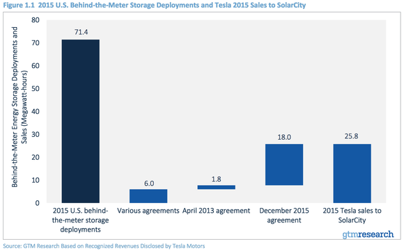 Gtm Scty Energy Storage