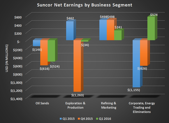 Su Earnings