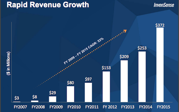 Invensense Revenue