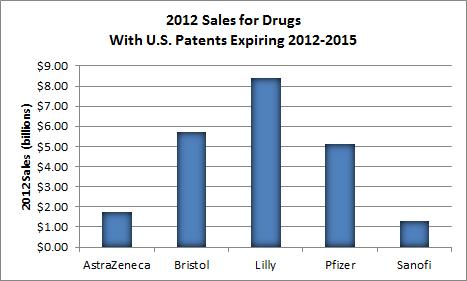 Frailest Big Pharma Patent Expiring Chart