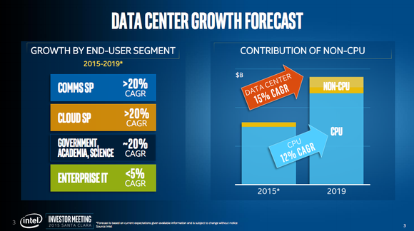 Intel Data Center Growth