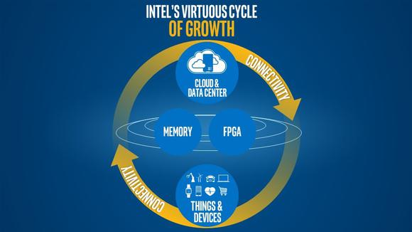 Intel Krzanich Blog Post