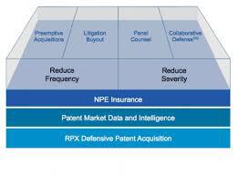 Rpx Strategy