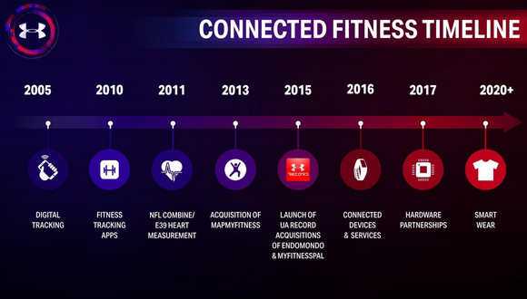 Ua Connected Fitness Timeline