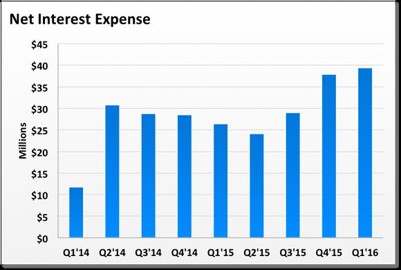 Tsla Interest Expense