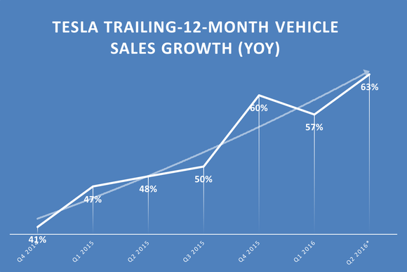 Tesla Vehicle Sales Growth Q