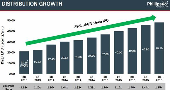 Psxp Distribution Growth Graphic Q