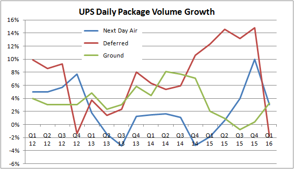 Ups Means