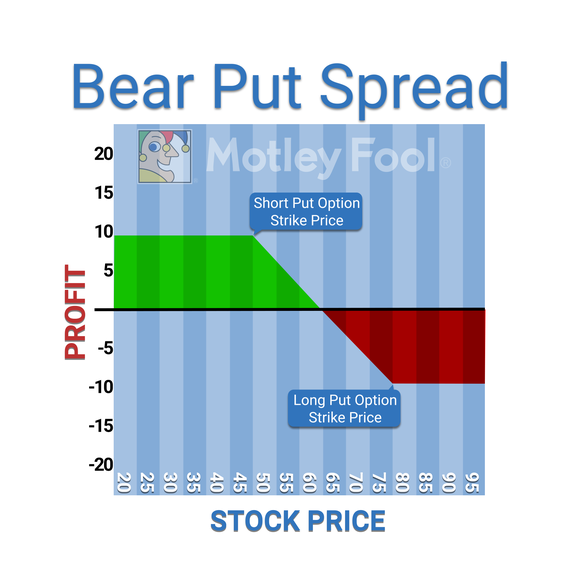 Bearputspread