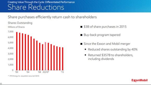 Exxon Mobil Share Buybacks