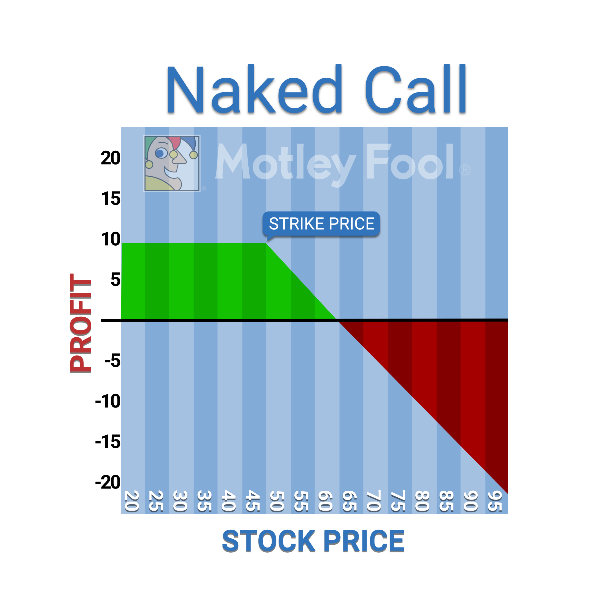 Can i trade naked options in my ira