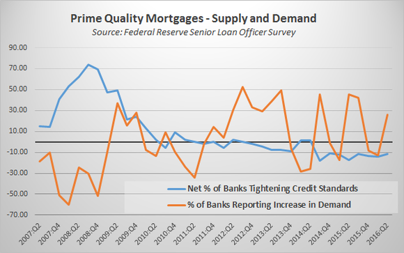 Mortgage Supply And Demand Q