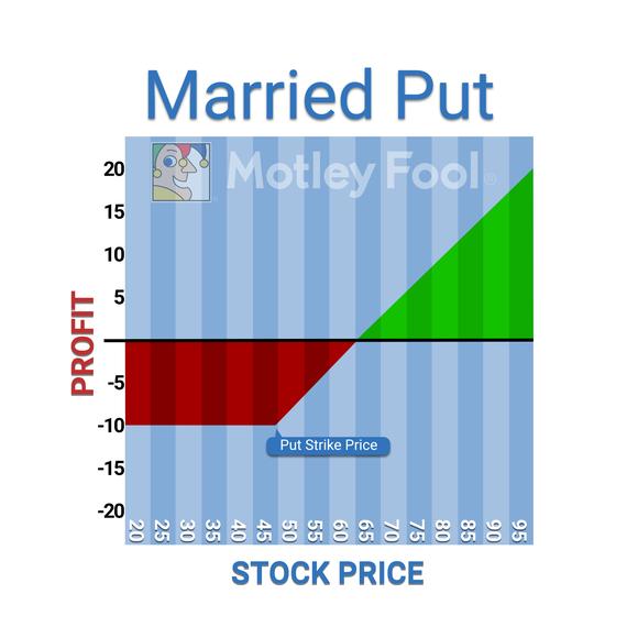 Marriedput
