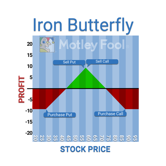 Iron butterfly stock options