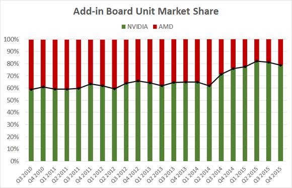 Aib Market Share Q