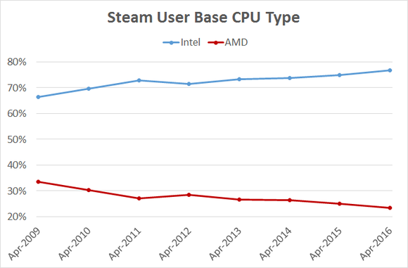 Amd Steam Cpu