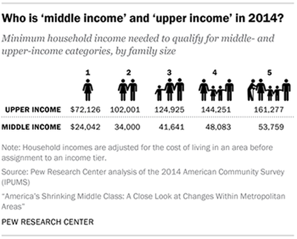 Pew Research Income Ranges