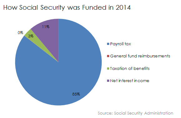 How Social Security Was Funded