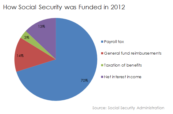 Social Security Funded In