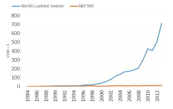 Luckiest investor's returns