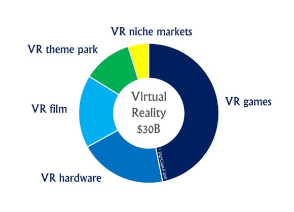 Digi Capital Vr Market Estimates