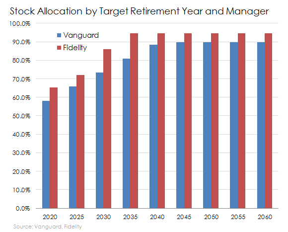 Stock Allocation Target Date Funds Vanguard And Fidelity