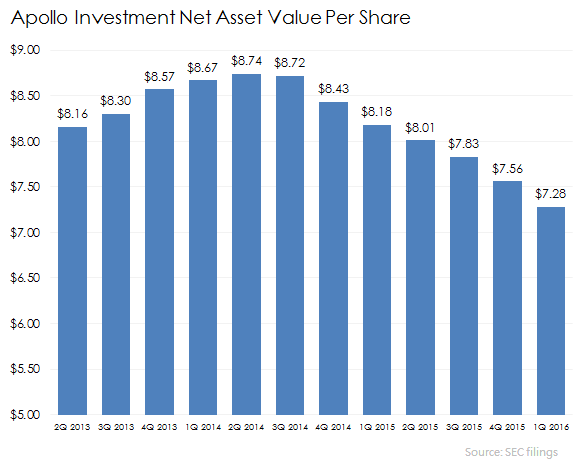 Apollo Investment Nav Ainv