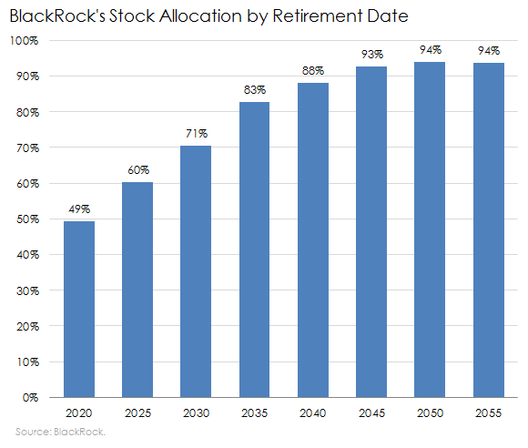 Blackrock Stock Allocation Target Date Fund
