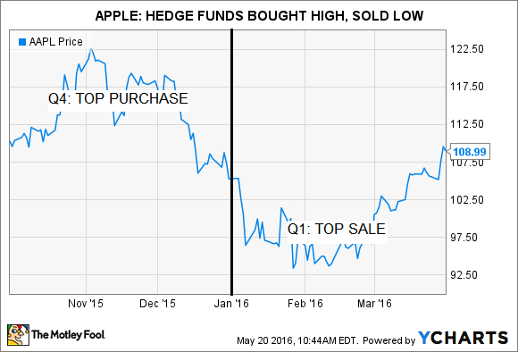 Apple Hedge Funds Bought High Sold Low