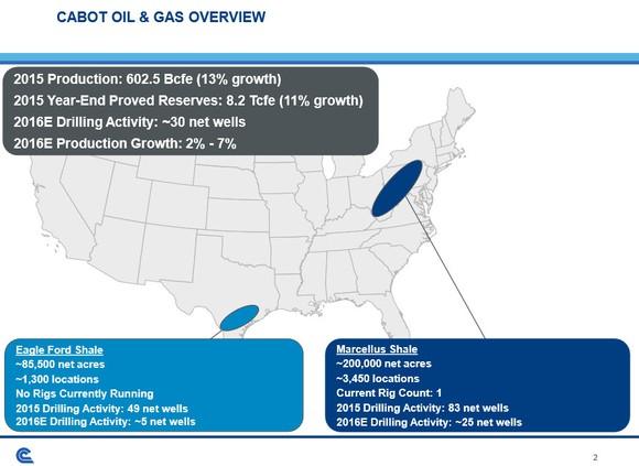 Cabot Oil Gas Portfolio