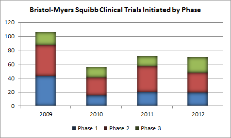 Bmy Trials By Phase
