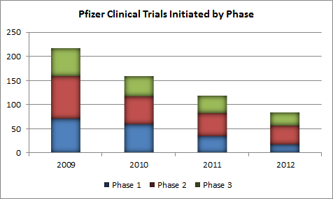 Pfe Trials By Phase